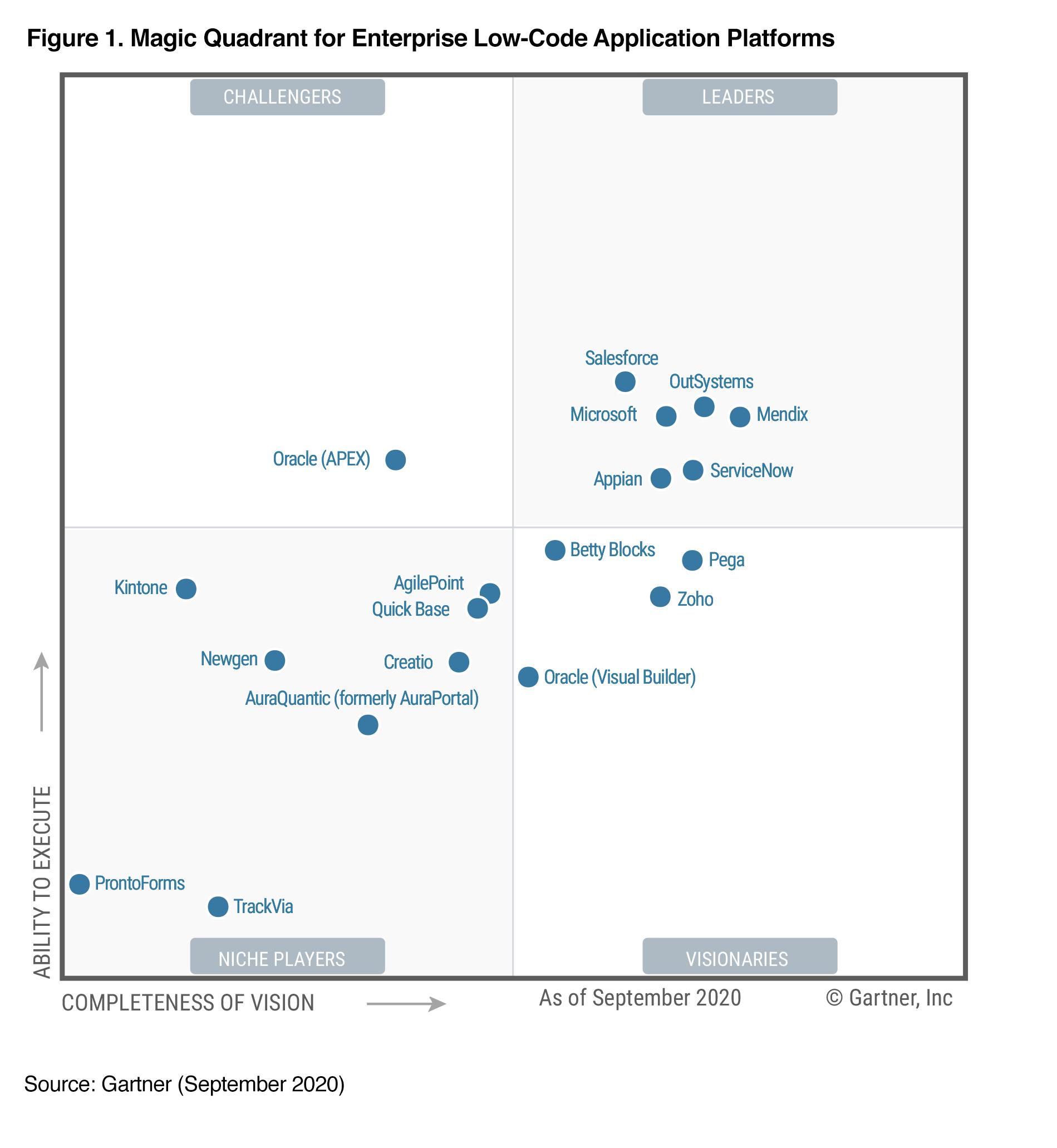 Magic Quadrant for Enterprise Low-Code Application Platforms - Gartner Inc